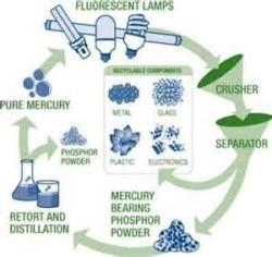 Light Bulb Recycling Process Diagram